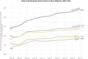 Rates of Kindergarten School Choice by Race Ethnicity 20072016